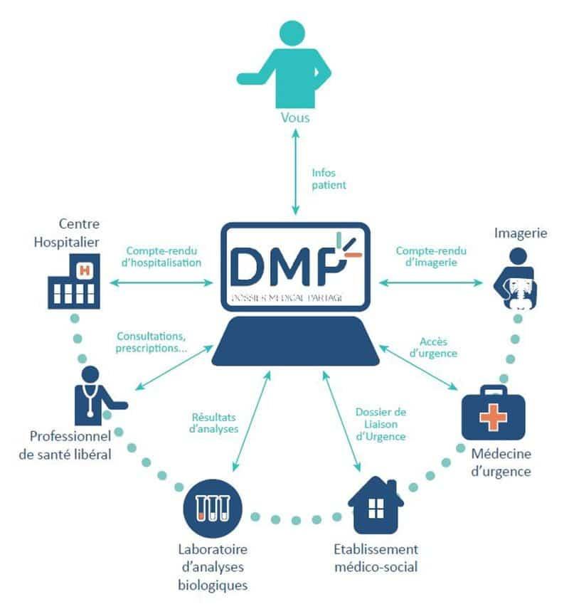 DMP-explications